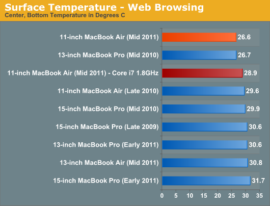 Surface Temperature - Web Browsing