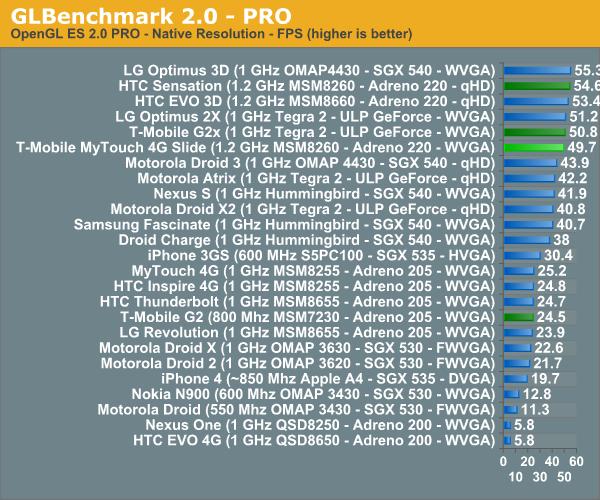 GLBenchmark 2.0 - PRO