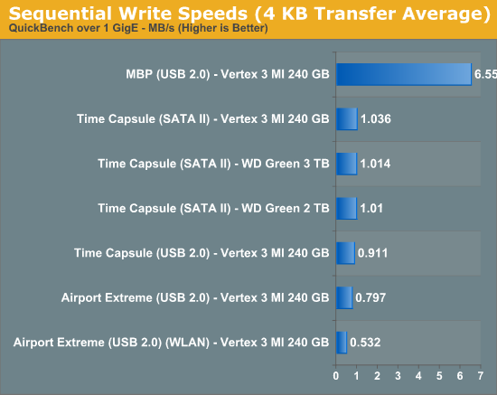 Sequential Write Speeds (4 KB Transfer Average)