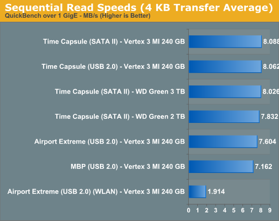 Sequential Read Speeds (4 KB Transfer Average)