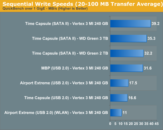 Sequential Write Speeds (20-100MB Transfer Average)