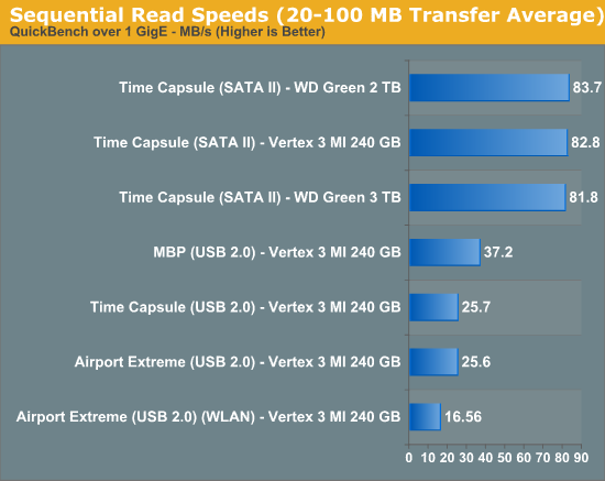 Sequential Read Speeds (20-100MB Transfer Average)