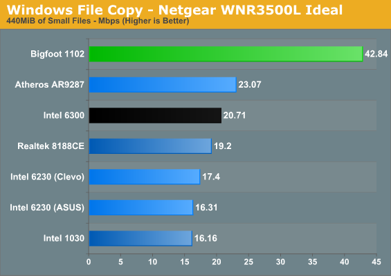 Windows File Copy - Netgear WNR3500L Ideal