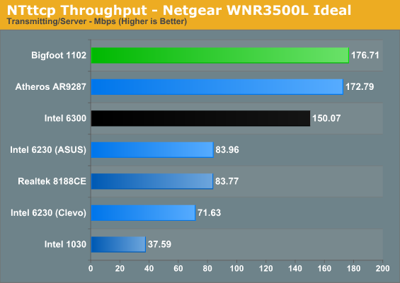 NTttcp Throughput - Netgear WNR3500L Ideal
