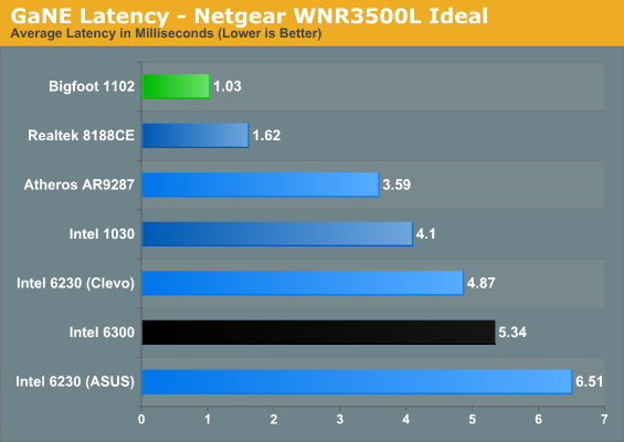 GaNE Latency - Netgear WNR3500L Ideal
