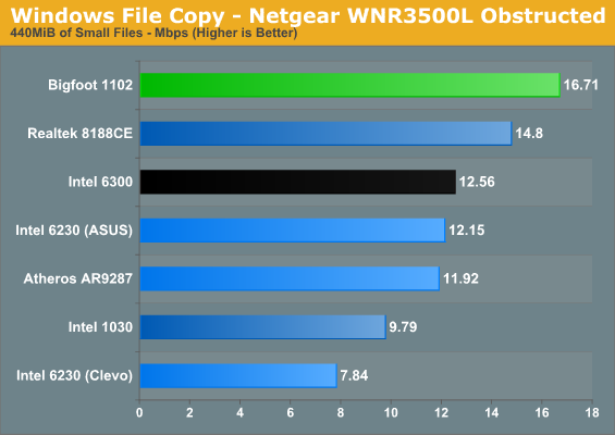 Windows File Copy - Netgear WNR3500L Obstructed