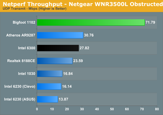 Netperf Throughput - Netgear WNR3500L Obstructed