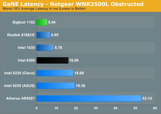 GaNE Latency - Netgear WNR3500L Obstructed
