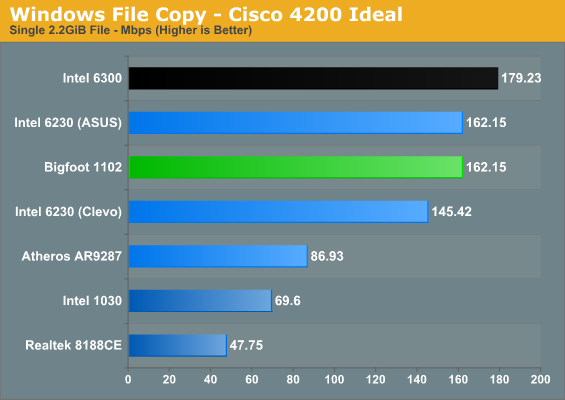 Windows File Copy - Cisco 4200 Ideal