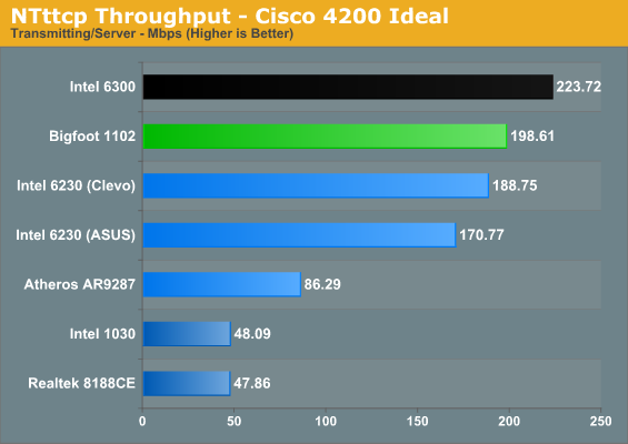 NTttcp Throughput - Cisco 4200 Ideal