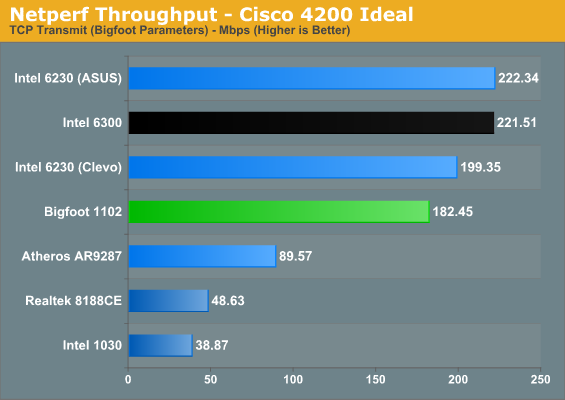 Netperf Throughput - Cisco 4200 Ideal