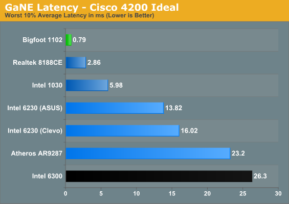 GaNE Latency - Cisco 4200 Ideal