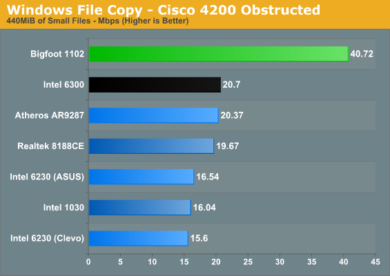 Windows File Copy - Cisco 4200 Obstructed