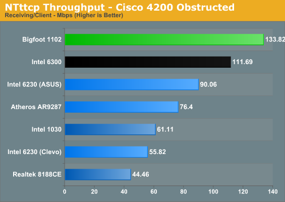 NTttcp Throughput - Cisco 4200 Obstructed