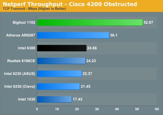 Netperf Throughput - Cisco 4200 Obstructed