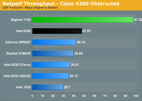 Netperf Throughput - Cisco 4200 Obstructed