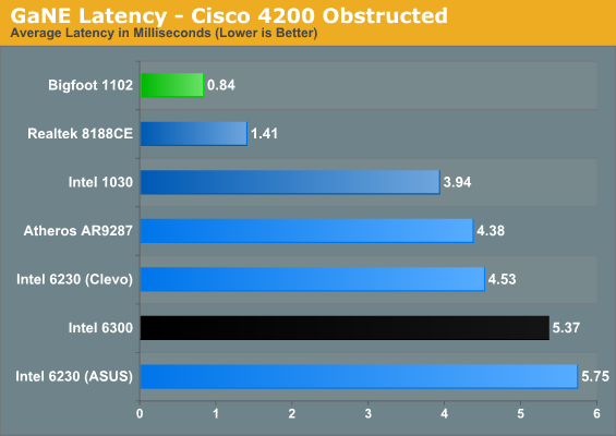 GaNE Latency - Cisco 4200 Obstructed