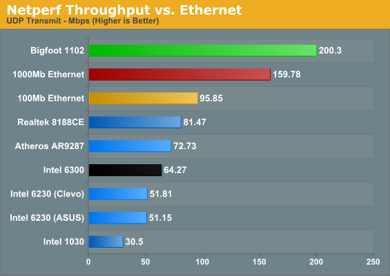 Netperf Throughput vs. Ethernet
