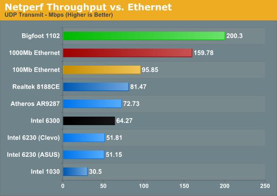 Netperf Throughput vs. Ethernet