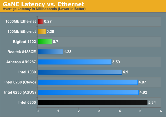 GaNE Latency vs. Ethernet