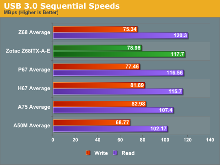 USB 3.0 Sequential Speeds