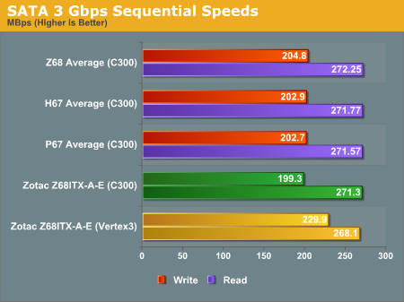 SATA 3 Gbps Sequential Speeds