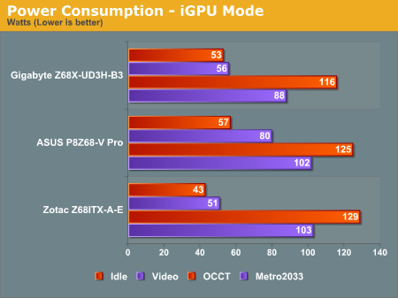 Power Consumption - iGPU Mode