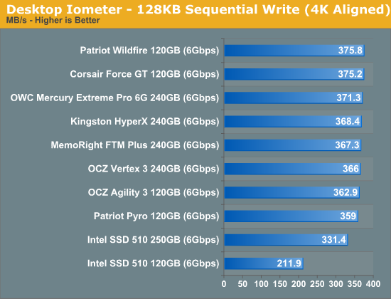 Desktop Iometer - 128KB Sequential Write (4K Aligned)