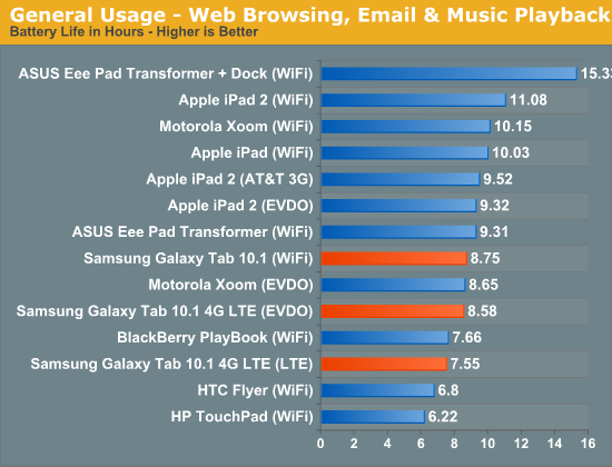 General Usage - Web Browsing, Email & Music Playback