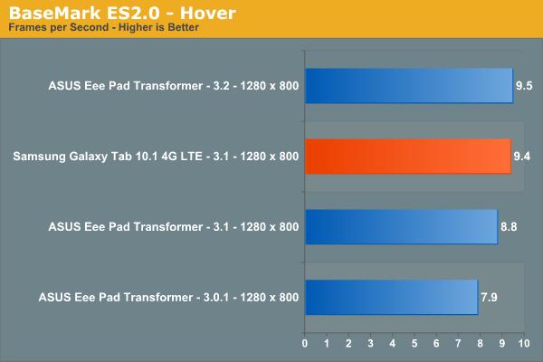 BaseMark ES2.0 - Hover