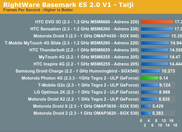 RightWare Basemark ES 2.0 V1 - Taiji