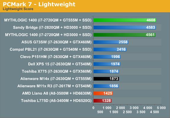 PCMark 7 - Lightweight