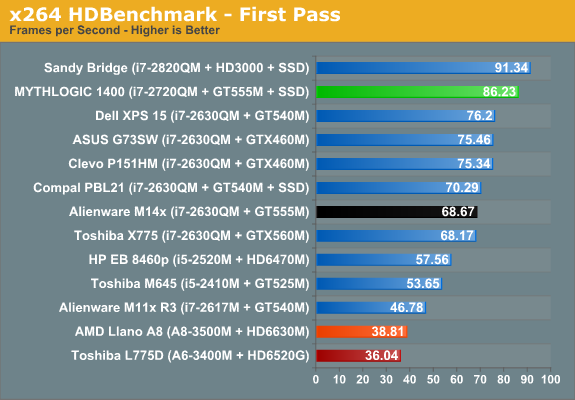 x264 HDBenchmark - First Pass
