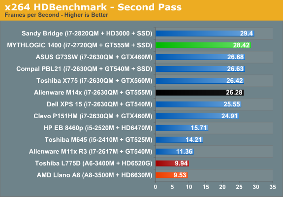 x264 HDBenchmark - Second Pass