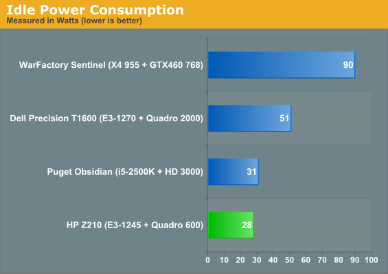 Build, Noise, Heat, and Power Consumption - HP Z210 SFF