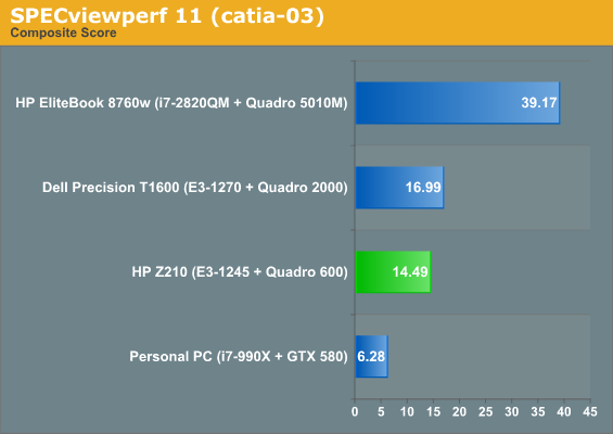 Gaming and Workstation Performance - HP Z210 SFF Workstation