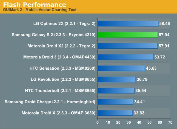 Flash Performance