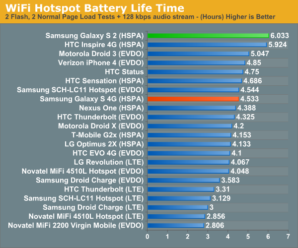 WiFi Hotspot Battery Life Time