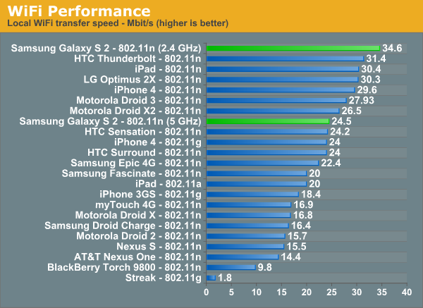 WiFi Performance