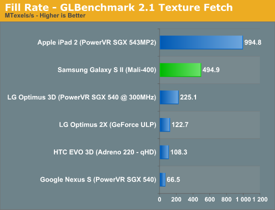 Fill Rate - GLBenchmark 2.1 Texture Fetch