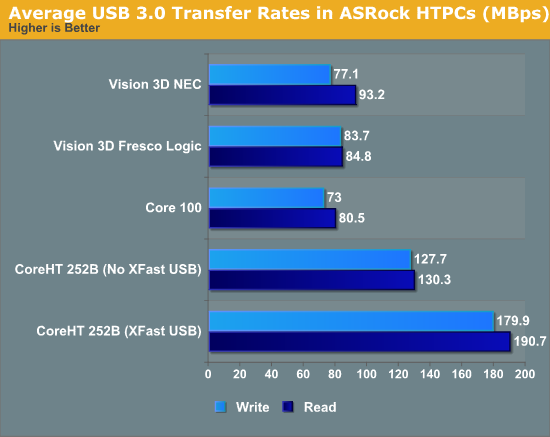 Average USB 3.0 Transfer Rates in ASRock HTPCs (MBps)