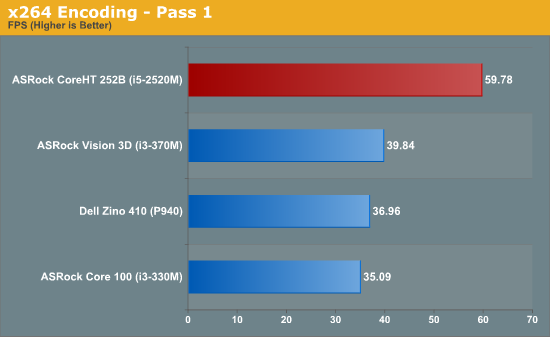 x264 Encoding - Pass 1