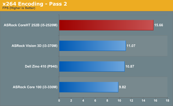 x264 Encoding - Pass 2