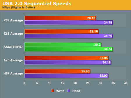 USB 2.0 Sequential Speeds