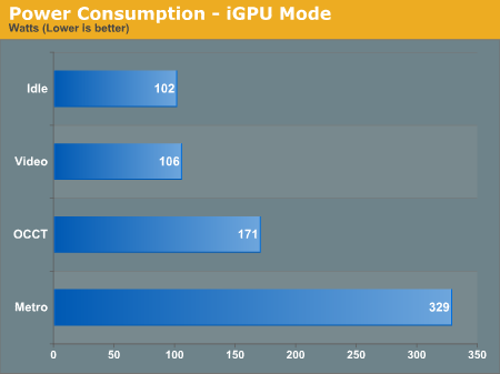 Power Consumption - Dual GPU