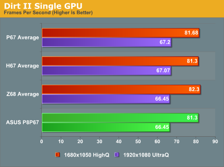 Dirt II Single GPU