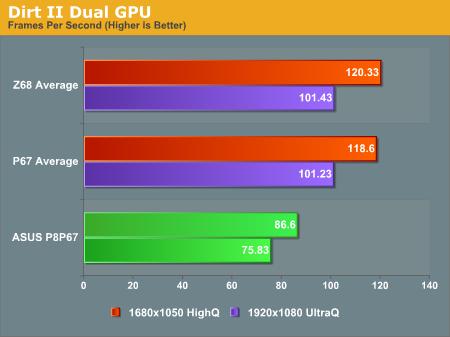 Dirt II Dual GPU