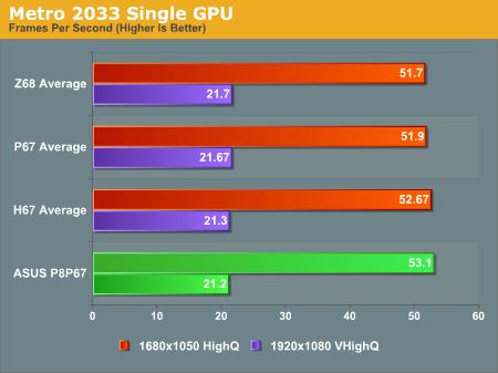 Metro 2033 Single GPU