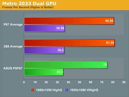 Metro 2033 Dual GPU