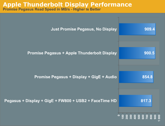 Apple Thunderbolt Display Performance